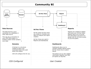 Community BI Overview