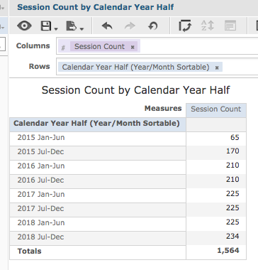 Session Count by Calendar Year Half