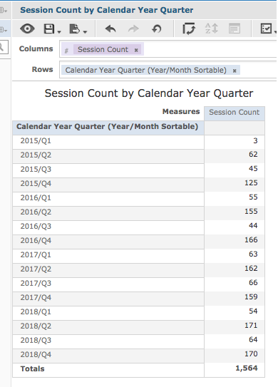 Session Count by Calendar Year Quarter