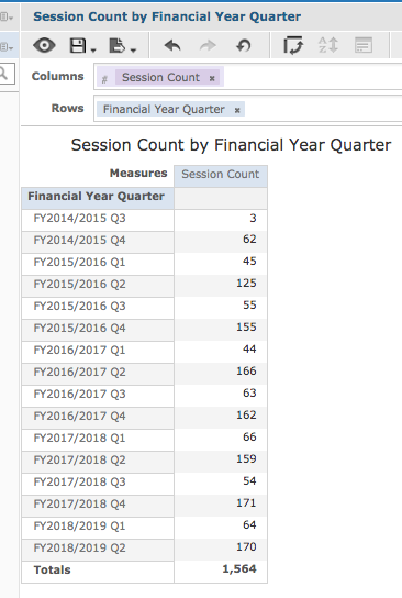 Session Count by Financial Year Quarter
