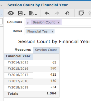 Session Count by Financial Year